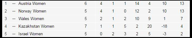 UEFA Women's European Championship Qualifying Table Group 8