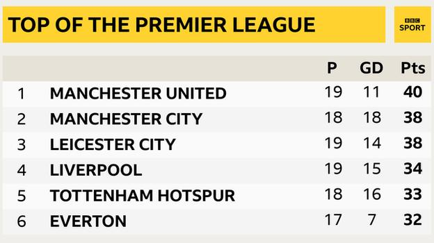 Snapshot of the top of the Premier League: 1st Man Utd, 2nd Man City, 3rd Leicester, 4th Liverpool, 5th Tottenham & 6th Arsenal