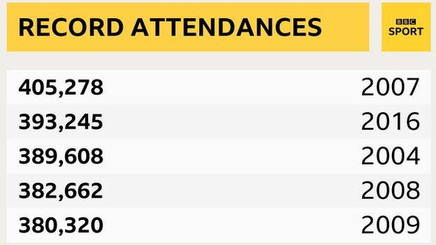 Record attendances
