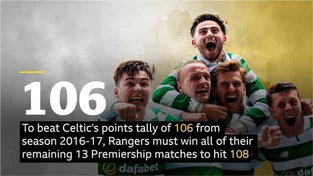 Celtic points tally graphic