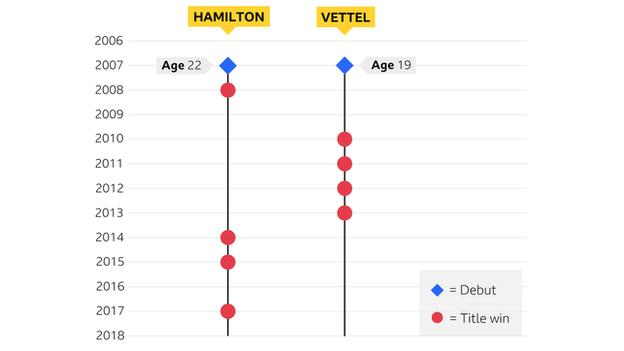 Sebastian Vettel and Lewis Hamilton timeline