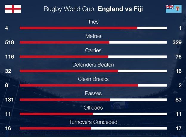 England v Fiji match stats