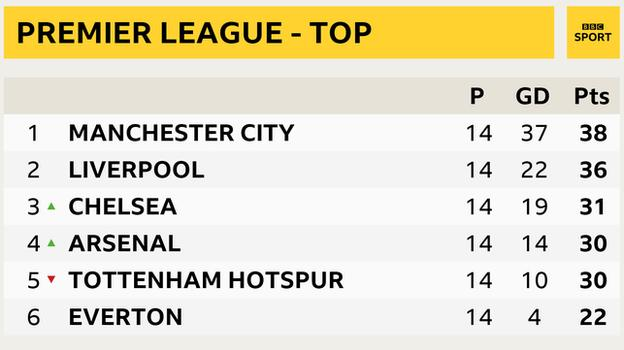Snapshot of the top of the Premier League table: 1st Manchester City, 2nd Liverpool, 3rd Chelsea, 4th Arsenal, 5th Tottenham and 6th Everton
