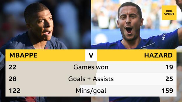 Graphic showing Eden Hazard and Kylian Mbappe comparison: Games won - Hazard 19, Mbappe 22; goals and assists - Hazard 25, Mbappe 28; minutes per goal - Hazard 159, Mbappe 122