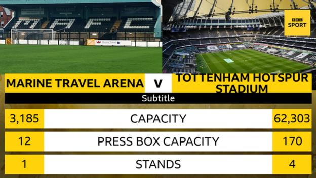 A graphic illustrating the difference between the Marine Travel Arena and Tottenham Hotspur Stadium