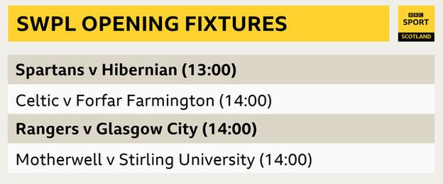 Sunday's opening fixtures in the top flight of the Scottish Women's Premier League