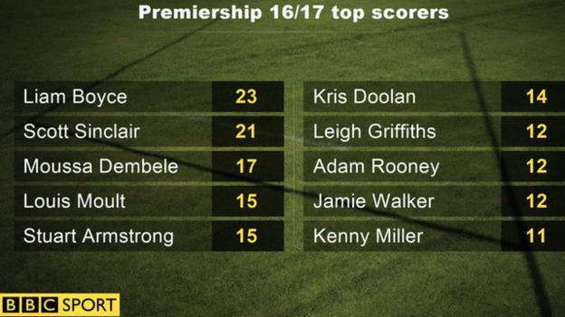 Premiership 16/17 top scorers
