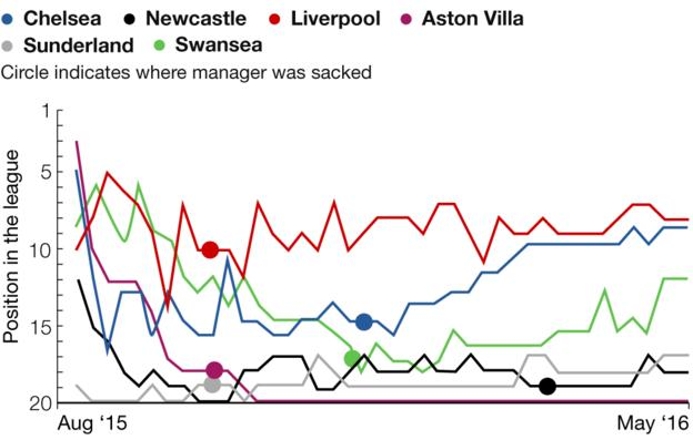 Graphic showing how clubs changed positions after sacking their manager