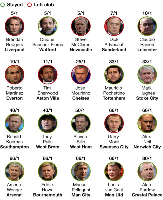 Graphic showing pre-season odds on managers to be sacked and showing which ones kept their jobs and which ones lost their jobs: Brendan Rodgers 5/1 (Gone), Quique Sanchez Flores 5/1 (Stayed, but will leave at end of season), Steve McClaren 5/1 (Gone), Dick Advocaat 7/1 (Gone), Claudio Ranieri 10/1, Roberto Martinez 10/1, Tim Sherwood 11/1 (Gone), Jose Mourinho 25/1 (Gone), Mauricio Pochettino 33/1 (Stayed), Mark Hughes 33/1 (Stayed), Ronald Koeman 40/1 (Stayed), Tony Pulis 40/1 (Stayed), Slaven Bilic 50/1 (Stayed), Garry Monk 66/1 (Gone), Alex Neil 66/1 (Stayed), Arsene Wenger 66/1 (Stayed), Eddie Howe 66/1 (Stayed), Manuel Pellegrini 66/1 (Stayed, but will leave at end of season), Louis van Gaal 66/1 (Stayed), Alan Pardew 80/1 (Stayed)
