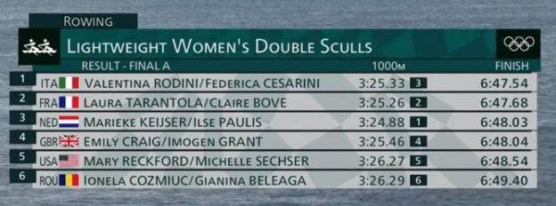 Final result in the lightweight women's double sculls