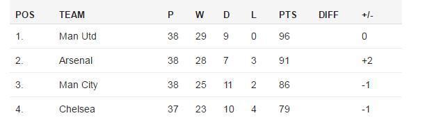 Lawro's League Table 2012-13