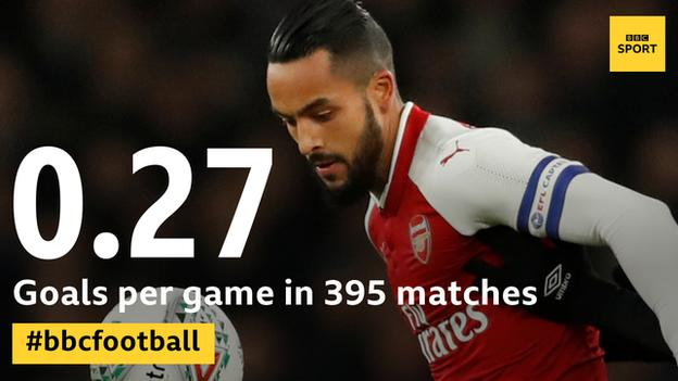 Walcott has scored over 10 goals in a campaign in four of his 13 seasons at Arsenal