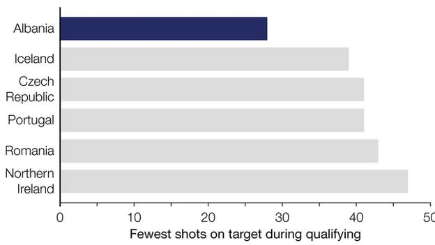 Graph shows Albania had 28 shots on target in qualifying - fewer than any side who made it to Euro 2016. Iceland managed 40 while Czech Republic and Portugal had 42 each. Romania had 43 and Northern Ireland 47.