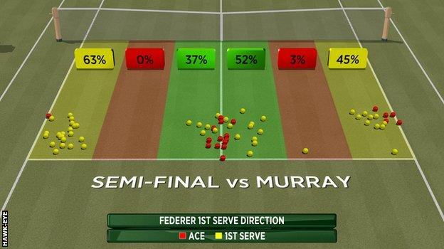 Federer's first serve against Murray