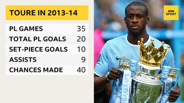 Yaya Toure in the Premier League in 2013-14