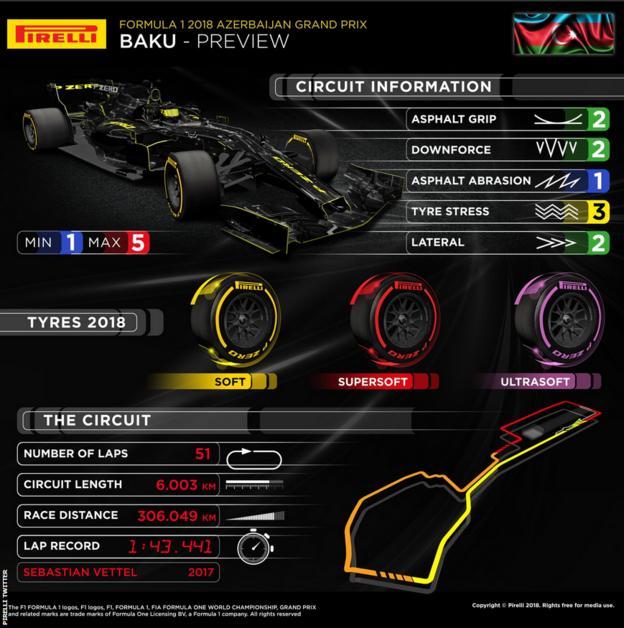 A graphic by Pirelli to preview the Azerbaijan Grand Prix
