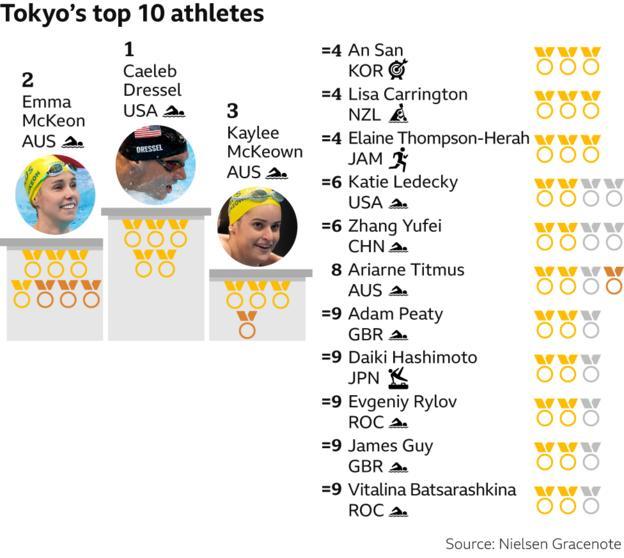 Tokyo top 10 athletes