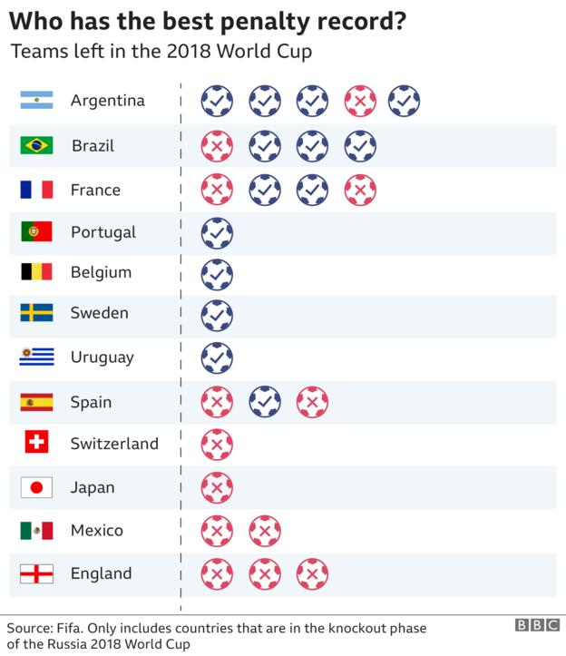 Graphic showing the penalty record of all teams in the last 16, with Argentina first, Brazil second while Mexico are in second to last place with England bottom with 3 losses