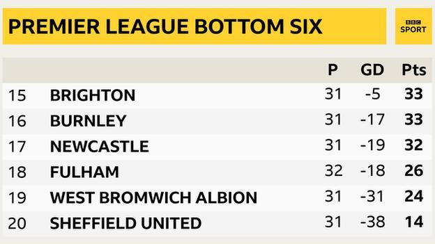Premier League bottom six