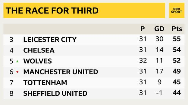 Snapshot showing third to eighth in the Premier League - 3rd Leicester, 4th Chelsea, 5th Wolves, 6th Man Utd, 7th Tottenham, 8th Sheff Utd