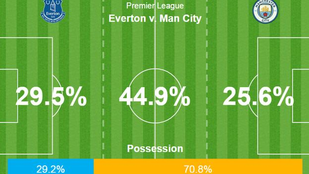 Despite seeing less than 30% of the ball, Everton's direct play saw them compete with City territorially as Koeman got his tactics spot on