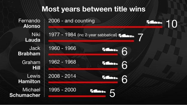 Most years between title wins graphic