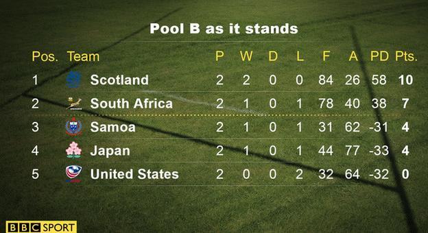 Pool B table