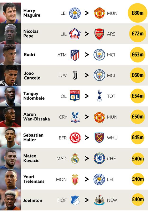 Most expensive Premier League signings this summer