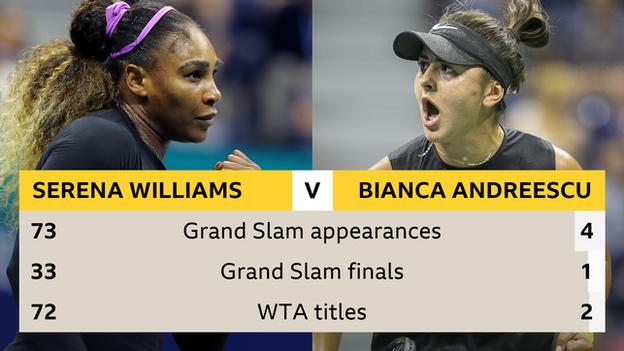 Serena Williams and Bianca Andreescu head-to-head graphic