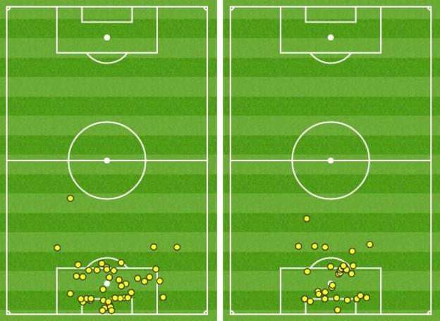 The touchmap pf Sunderland keeper Pantilimon (left) shows he was the busier keeper compared to Swansea counterpart Lukasz Fabianski