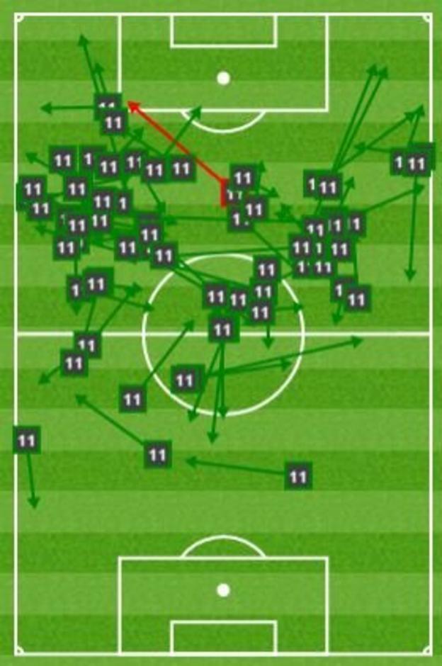 Mesut Ozil pass map
