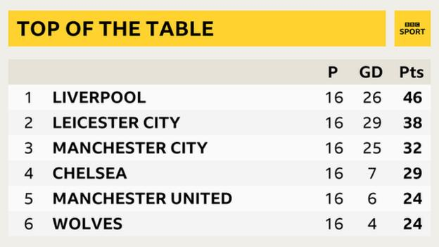 Top of the Premier League table graphic