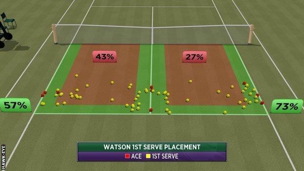 Heather Watson Hawk-Eye serve graphic