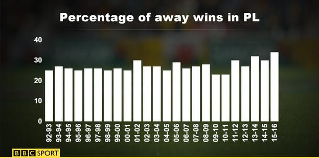 Percentage of away wins in the Premier League
