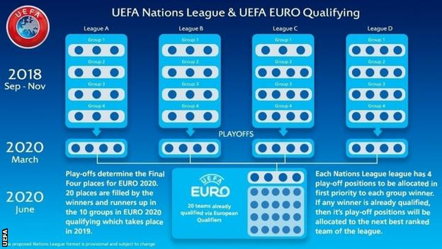 Uefa Nations League play-offs