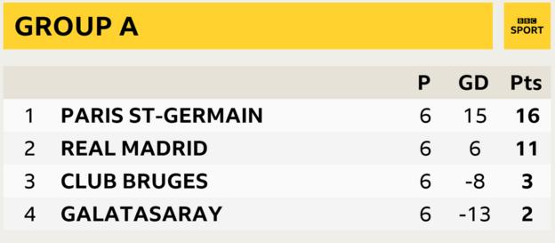 Group A, Paris St-Germain first, Real Madrid second, Club Bruges third, Galatasaray fourth