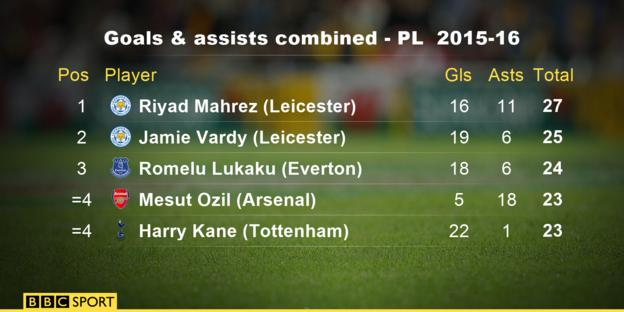 Most goals and assists combined in the Premier League 2015-16