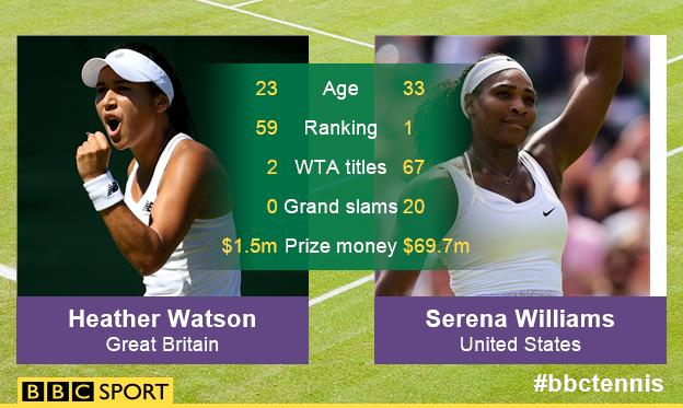 Heather Watson v Serena Williams