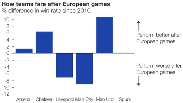 Graphic showing how teams perform after European games