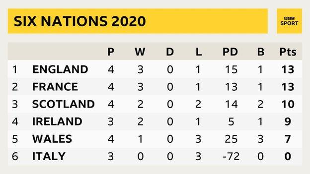 The 2020 men's Six Nations table as it stands - 1. England 2. France 3. Scotland 4. Ireland 5. Wales 6. Italy