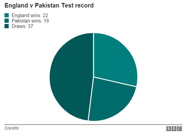 England v Pakistan records