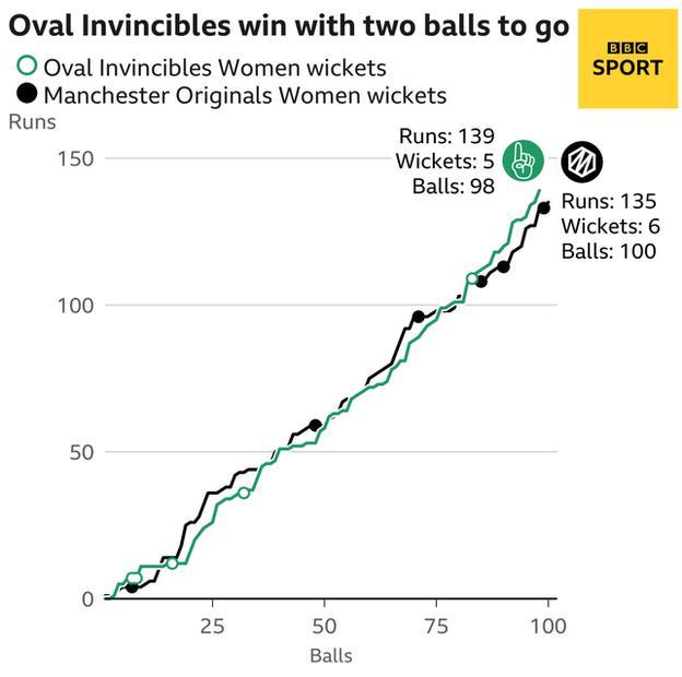 Oval Invincibles v Manchester Originals worm