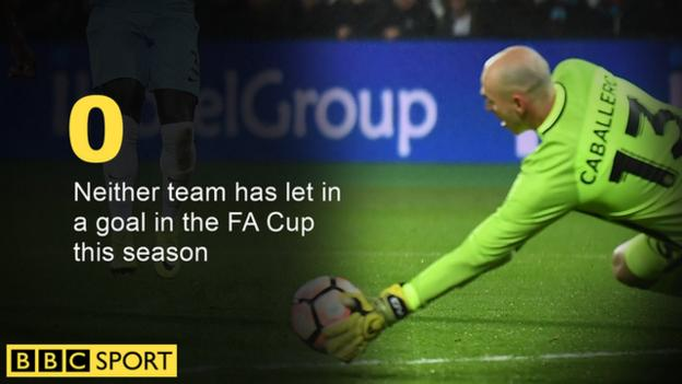 Man City's Willy Caballero makes a saves against West Ham in the 2016-17 FA Cup
