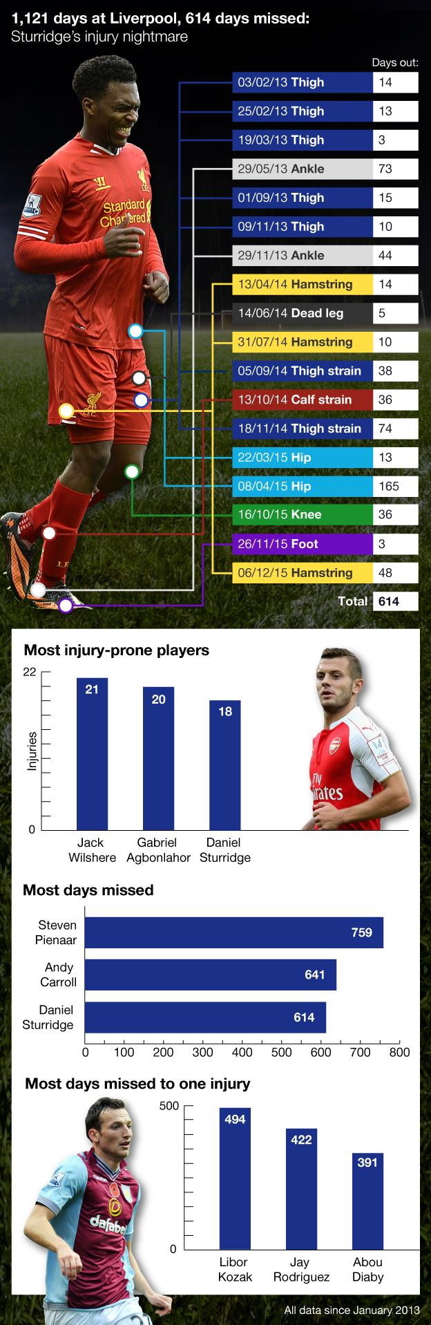 Daniel Sturridge injuries graphic