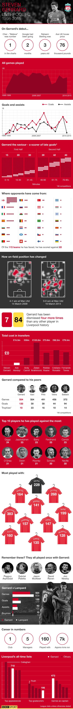 Steven Gerrard infographic