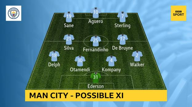 Possible Man City XI v Man Utd