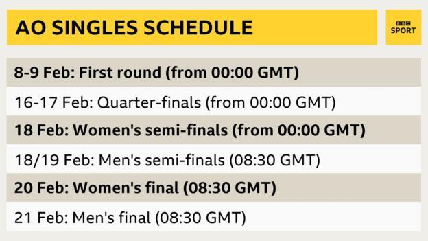 Australian Open tournament schedule