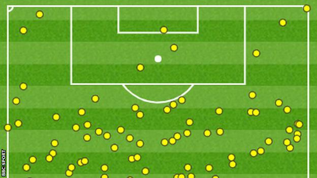 Touch map showing how Swansea's front five of Tammy Abraham, Tom Carroll, Andre Ayew, Sam Clucas and Andy King only touched the ball three times in West Brom's area