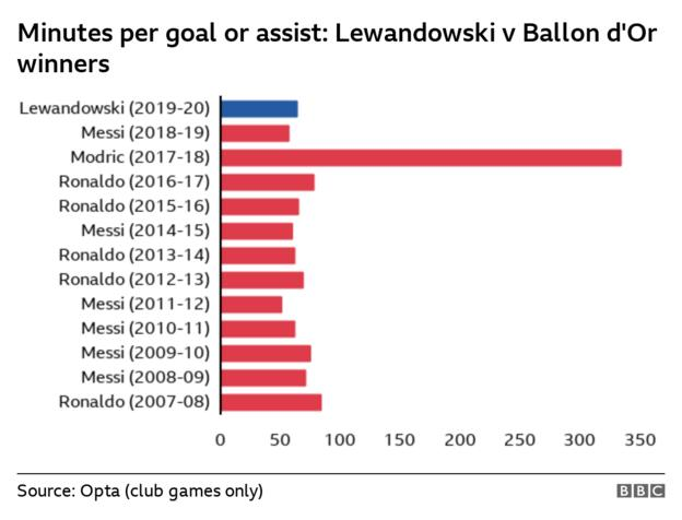 Chart comparing Lewandowski's minutes per goal or assist against other Ballon d'Or winner