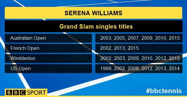 Serena Williams stats listing her career Grand Slam singles titles